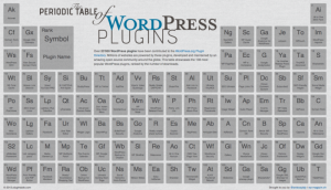 Periodic Table of WordPress Plugins