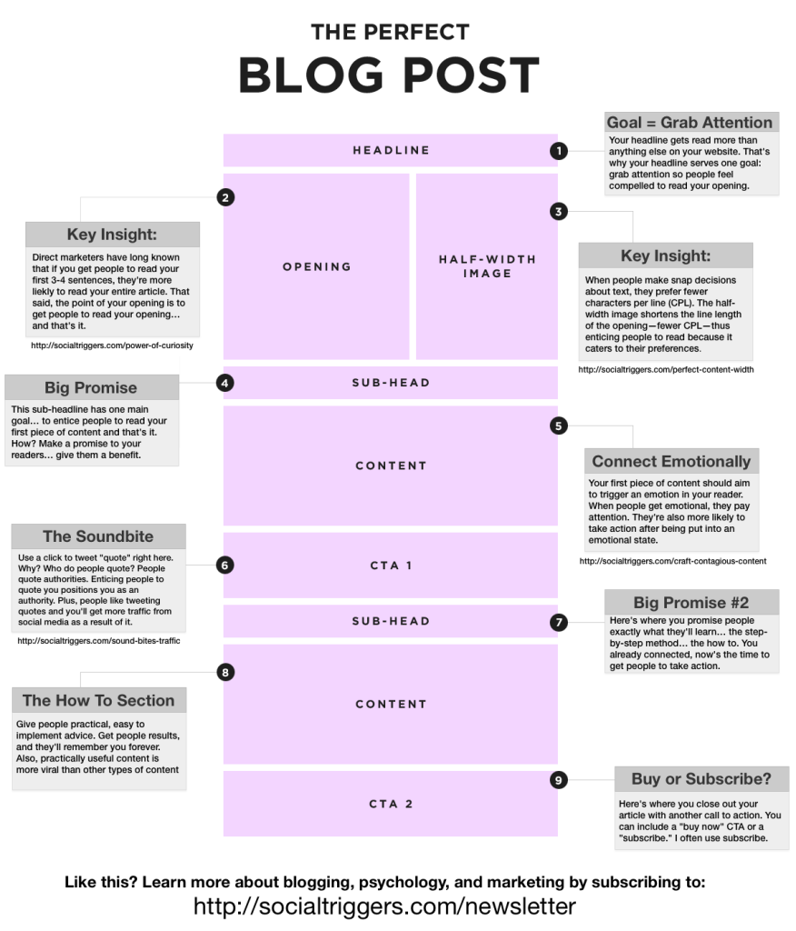 How to Write The Perfect Blog Post (format)